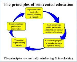 principles-reinvented-education
